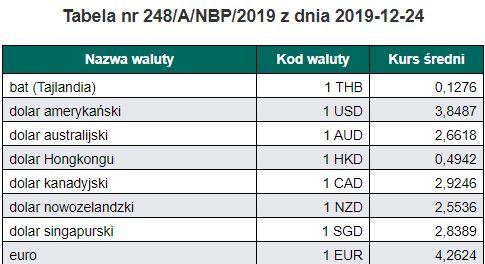 tabela walut